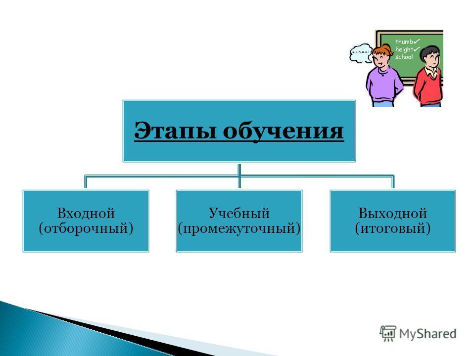 Этапы обучения Входной (отборочный) Учебный (промежуточный) Выходной (итоговый)