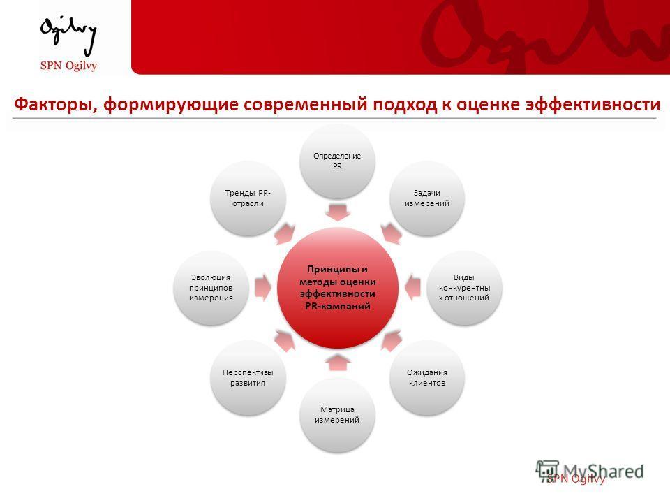 Принципы и методы оценки эффективности PR-кампаний Определение PR Задачи измерений Виды конкурентны х отношений Ожидания клиентов Матрица измерений Перспективы развития Эволюция принципов измерения Тренды PR- отрасли Факторы, формирующие современный