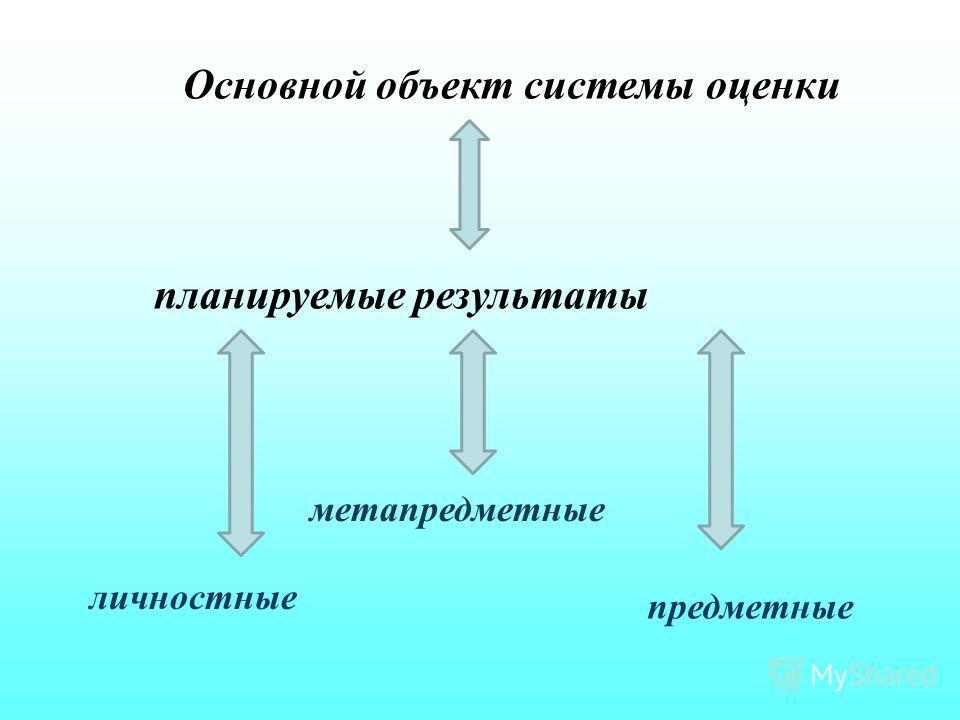 Основной объект системы оценки планируемые результаты личностные метапредметные предметные