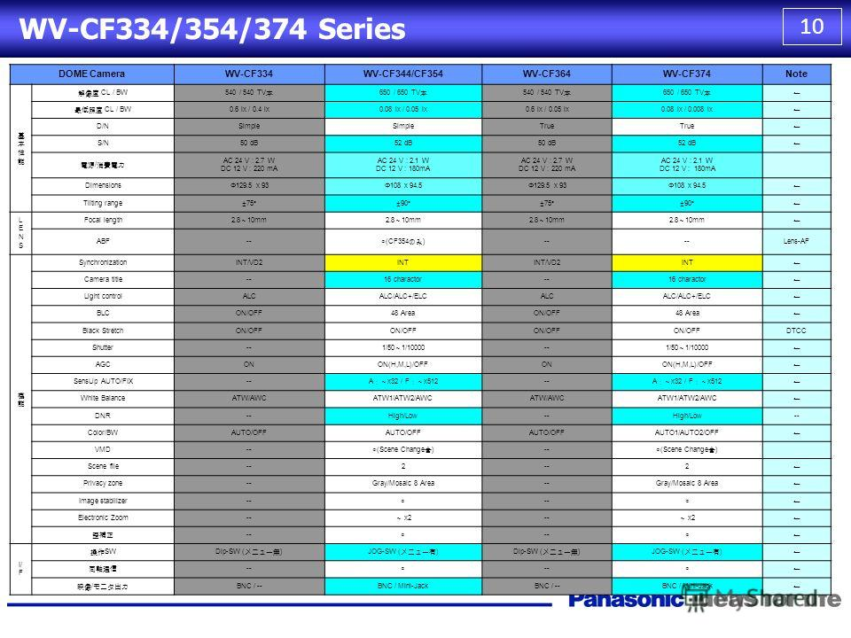 9 WIDE END TELE END WIDE END TELE END END New CF series TILT Adjust 90° Current Model CF284 TILT Adjust 75° TILT 90° TILT 85° TILT 75° WV-CF334/354/374 Series