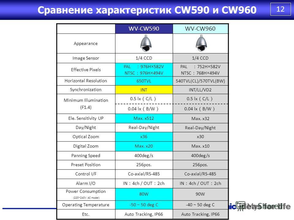 11 Основные характеристики Super Dynamic 6 ( обеспечивается новым процессором SR ) Оптика с 36х оптическим зумом Горизонтальное разрешение 650 ТВ лин (в цв. и ч/б режимах) Температура окружающей среды CW590: -50 ~ +50 C (при постоянной подаче питания