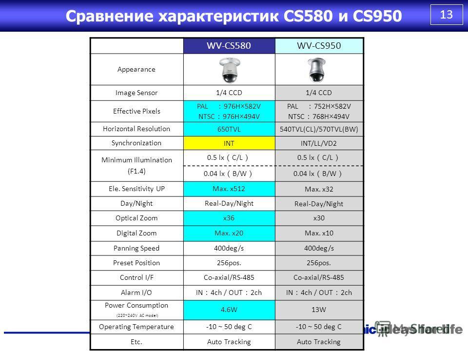 12 WV-CW590WV-CW960 Appearance Image Sensor 1/4 CCD Effective Pixels PAL 976H×582V NTSC 976H×494V PAL 752H×582V NTSC 768H×494V Horizontal Resolution 650TVL540TVL(CL)/570TVL(BW) Synchronization INTINT/LL/VD2 Minimum Illumination (F1.4) 0.5 lx C/L 0.04