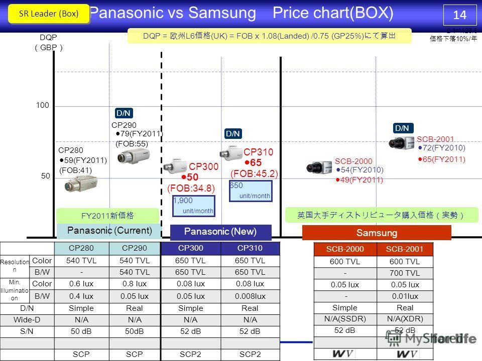 13 WV-CS580WV-CS950 Appearance Image Sensor 1/4 CCD Effective Pixels PAL 976H×582V NTSC 976H×494V PAL 752H×582V NTSC 768H×494V Horizontal Resolution 650TVL540TVL(CL)/570TVL(BW) Synchronization INTINT/LL/VD2 Minimum Illumination (F1.4) 0.5 lx C/L 0.04
