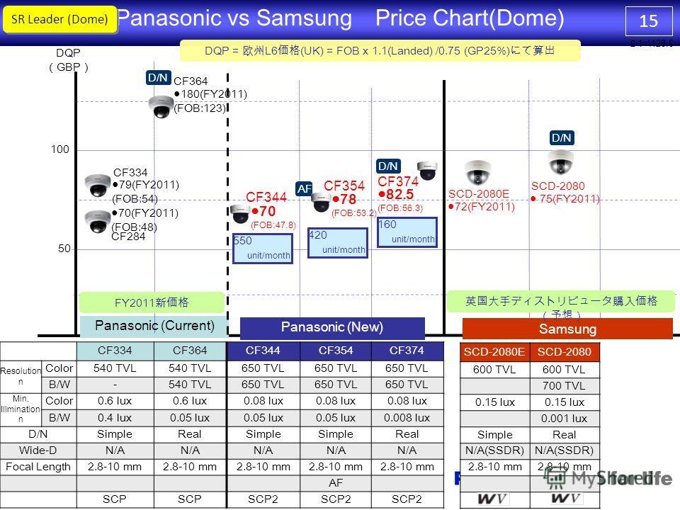 14 DQP GBP Panasonic (Current) Panasonic vs Samsung Price chart(BOX) Panasonic (New) 50 D/N CP280CP290CP300CP310 Resolution Color540 TVL 650 TVL B/W-540 TVL650 TVL Min. Illuminatio n Color0.6 lux0.8 lux0.08 lux B/W0.4 lux0.05 lux 0.008lux D/NSimpleRe