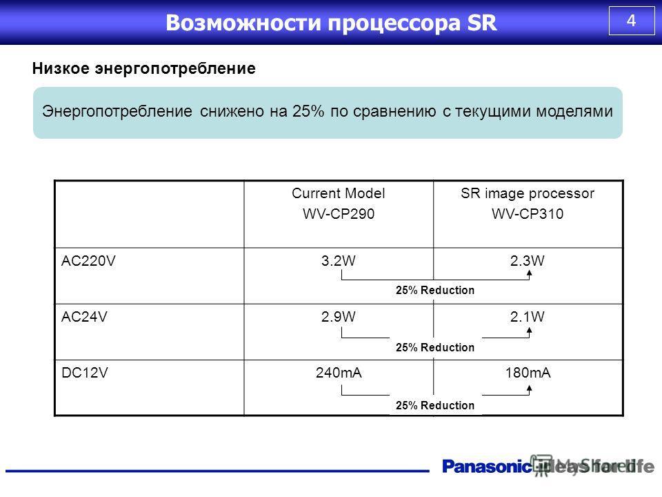 3 Возможности процессора SR Экранное меню Новый процессор обеспечивает экранное меню и 16-символьное название камеры