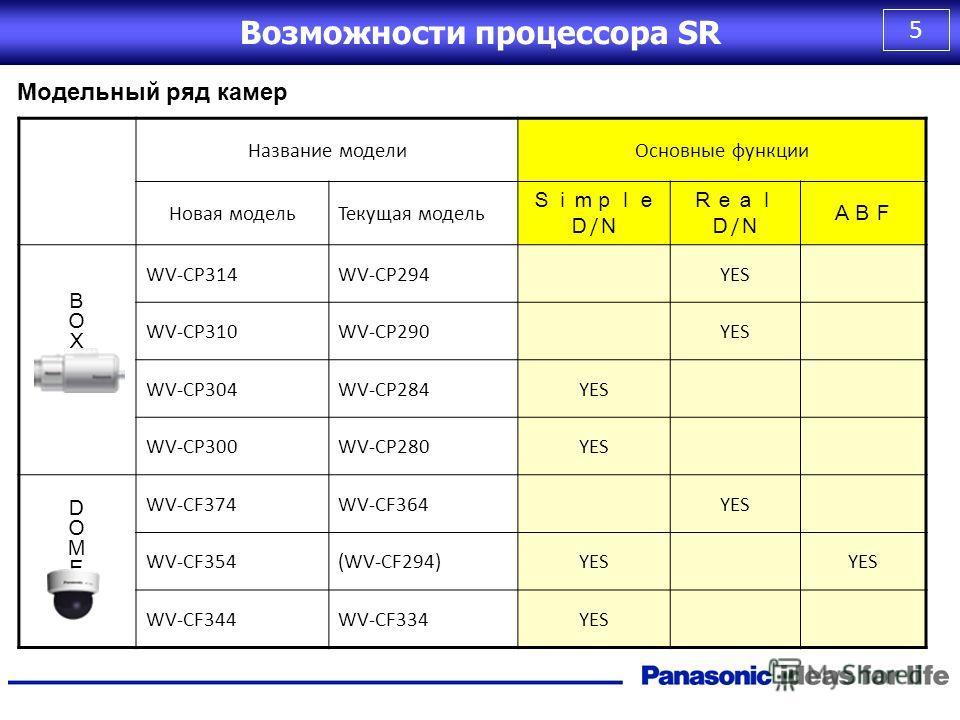 4 Энергопотребление снижено на 25% по сравнению с текущими моделями Current Model WV-CP290 SR image processor WV-CP310 AC220V3.2W2.3W AC24V2.9W2.1W DC12V240mA180mA 25% Reduction Низкое энергопотребление Возможности процессора SR