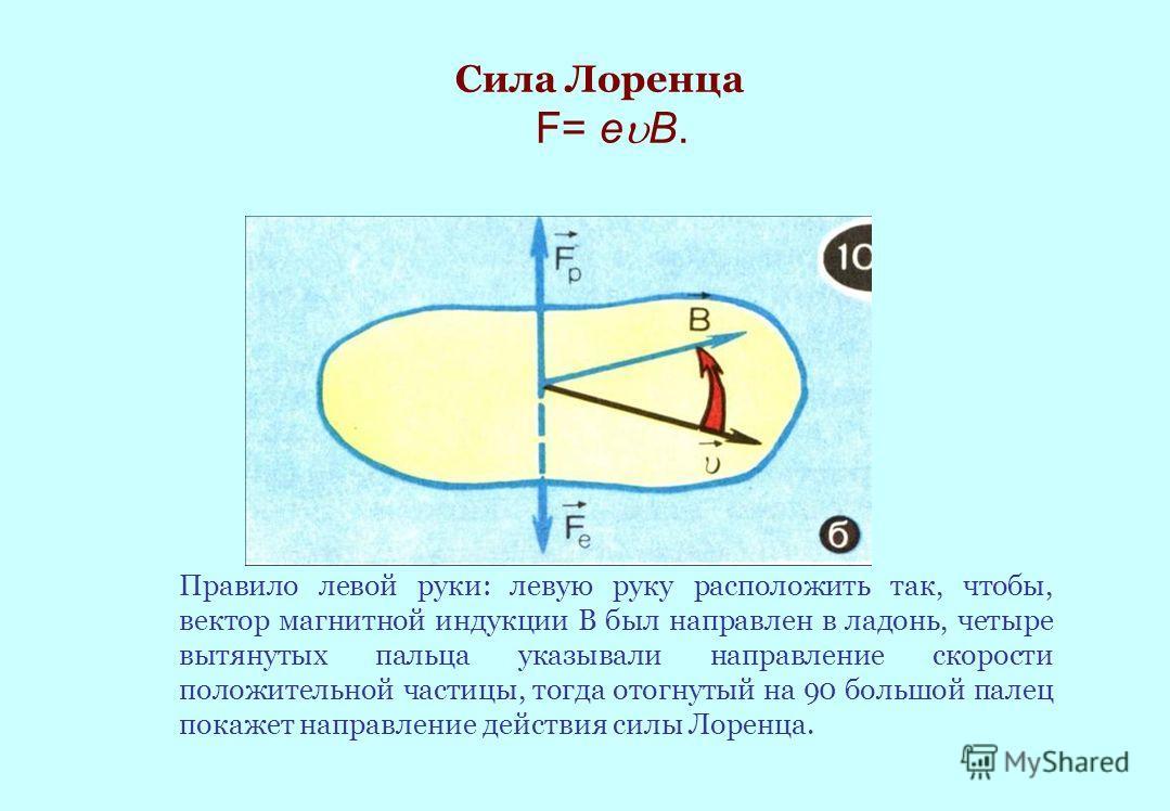 Сила Лоренца F= e B. Правило левой руки: левую руку расположить так, чтобы, вектор магнитной индукции В был направлен в ладонь, четыре вытянутых пальца указывали направление скорости положительной частицы, тогда отогнутый на 90 большой палец покажет