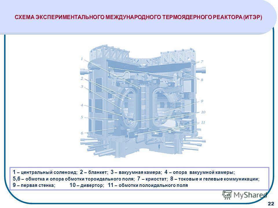 1 – центральный соленоид; 2 – бланкет; 3 – вакуумная камера; 4 – опора вакуумной камеры; 5,6 – обмотка и опора обмотки тороидального поля; 7 – криостат; 8 – токовые и гелевые коммуникации; 9 – первая стенка; 10 – дивертор; 11 – обмотки полоидального