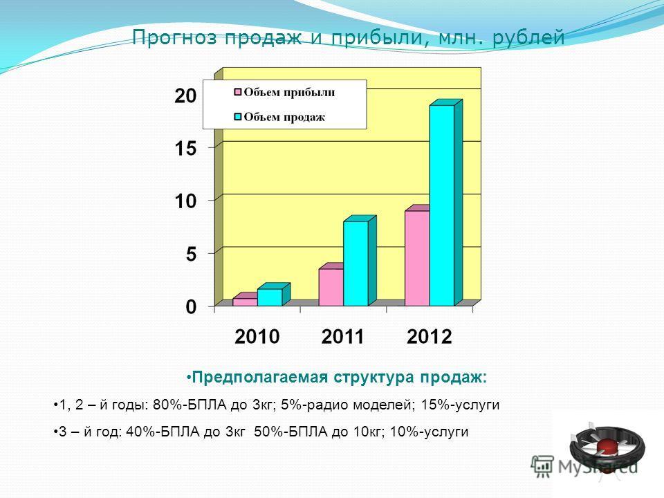 Прогноз продаж и прибыли, млн. рублей Предполагаемая структура продаж: 1, 2 – й годы: 80%-БПЛА до 3кг; 5%-радио моделей; 15%-услуги 3 – й год: 40%-БПЛА до 3кг 50%-БПЛА до 10кг; 10%-услуги