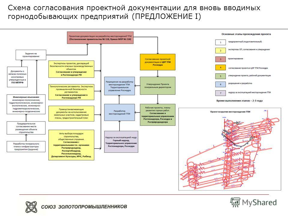 Схема согласования проектной документации для вновь вводимых горнодобывающих предприятий (ПРЕДЛОЖЕНИЕ I)