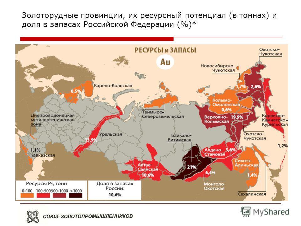 Золоторудные провинции, их ресурсный потенциал (в тоннах) и доля в запасах Российской Федерации (%)*