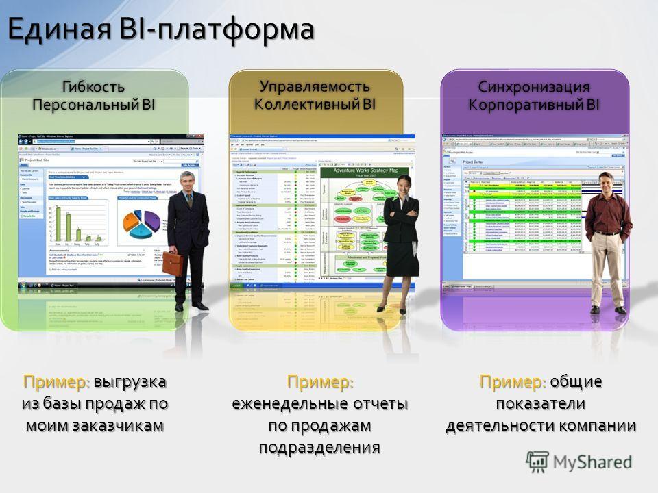 Единая BI-платформа Пример: выгрузка из базы продаж по моим заказчикам Пример: еженедельные отчеты по продажам подразделения Пример: общие показатели деятельности компании