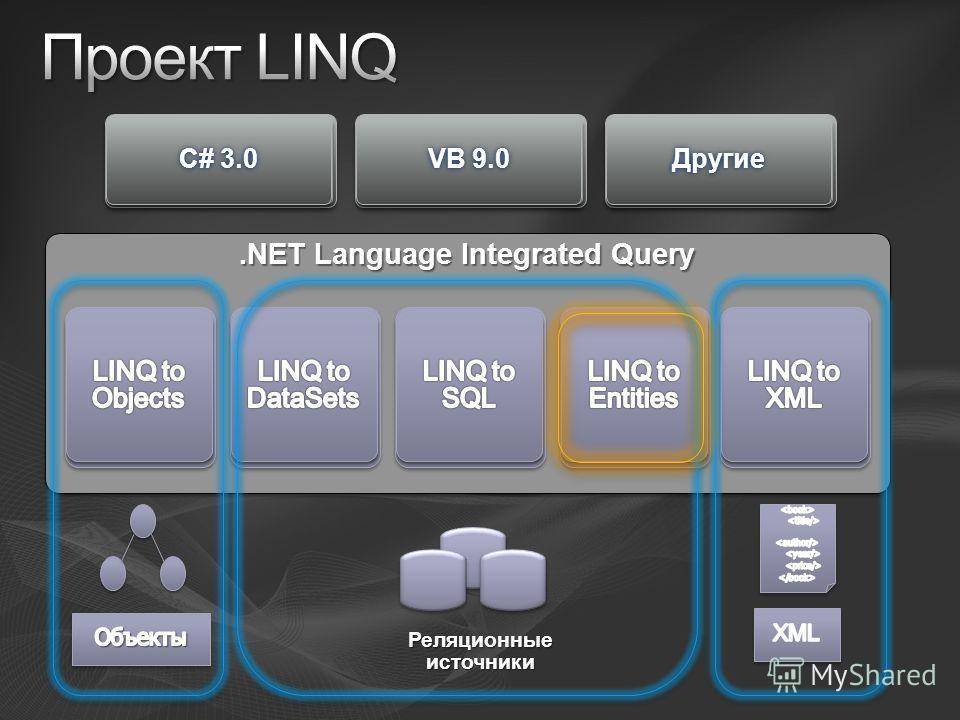C# 3.0C# 3.0 VB 9.0VB 9.0 ДругиеДругие.NET Language Integrated Query Реляционные источники