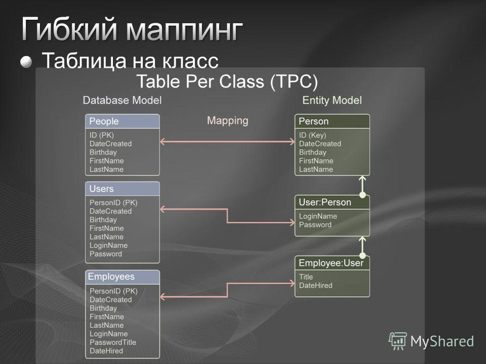 Таблица на класс