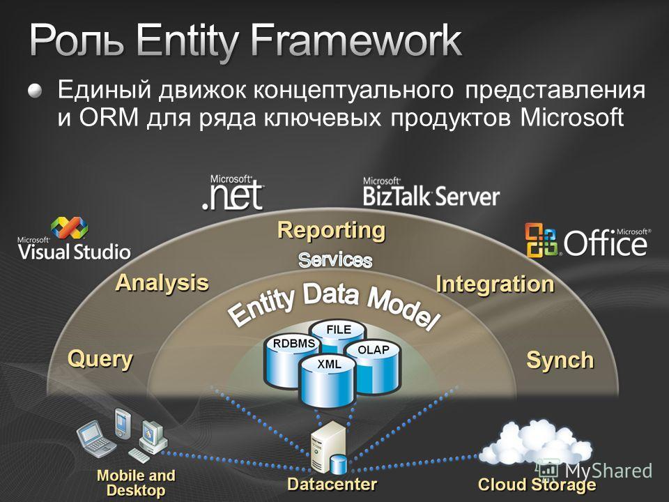Единый движок концептуального представления и ORM для ряда ключевых продуктов Microsoft