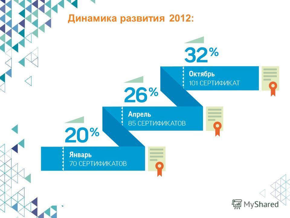 Динамика развития 2012:
