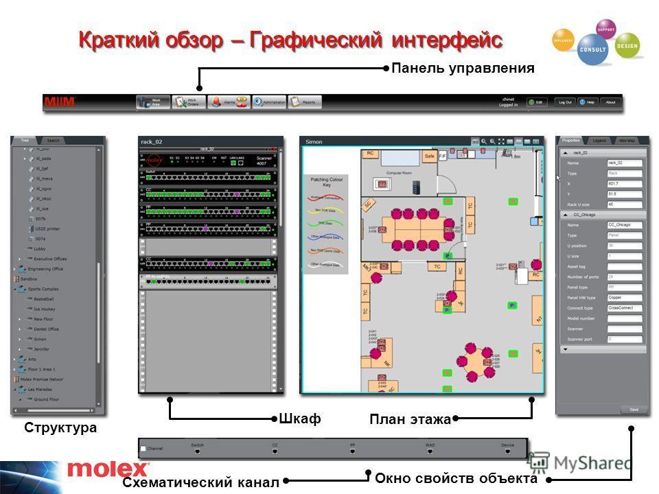 Краткий обзор – Графический интерфейс Шкаф План этажа Окно свойств объекта Схематический канал Структура Панель управления