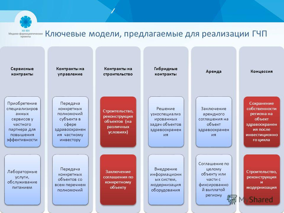 Ключевые модели, предлагаемые для реализации ГЧП Сервисные контракты Приобретение специализиров анных сервисов у частного партнера для повышения эффективности Лабораторные услуги, обслуживание питанием Контракты на управление Передача конкретных полн