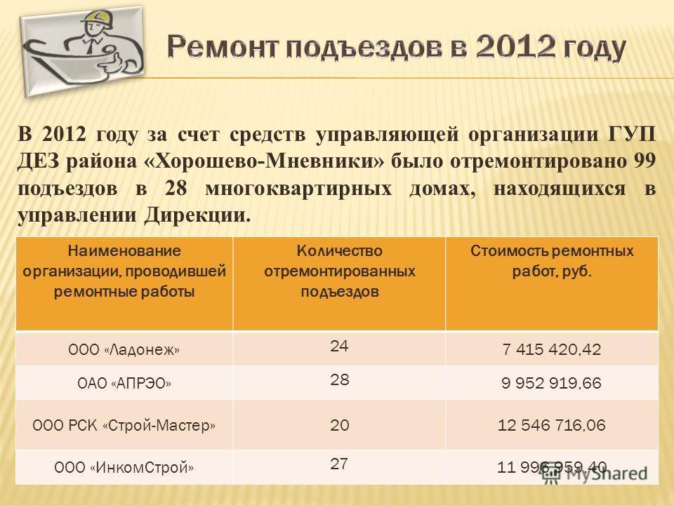 В 2012 году за счет средств управляющей организации ГУП ДЕЗ района «Хорошево-Мневники» было отремонтировано 99 подъездов в 28 многоквартирных домах, находящихся в управлении Дирекции. Наименование организации, проводившей ремонтные работы Количество