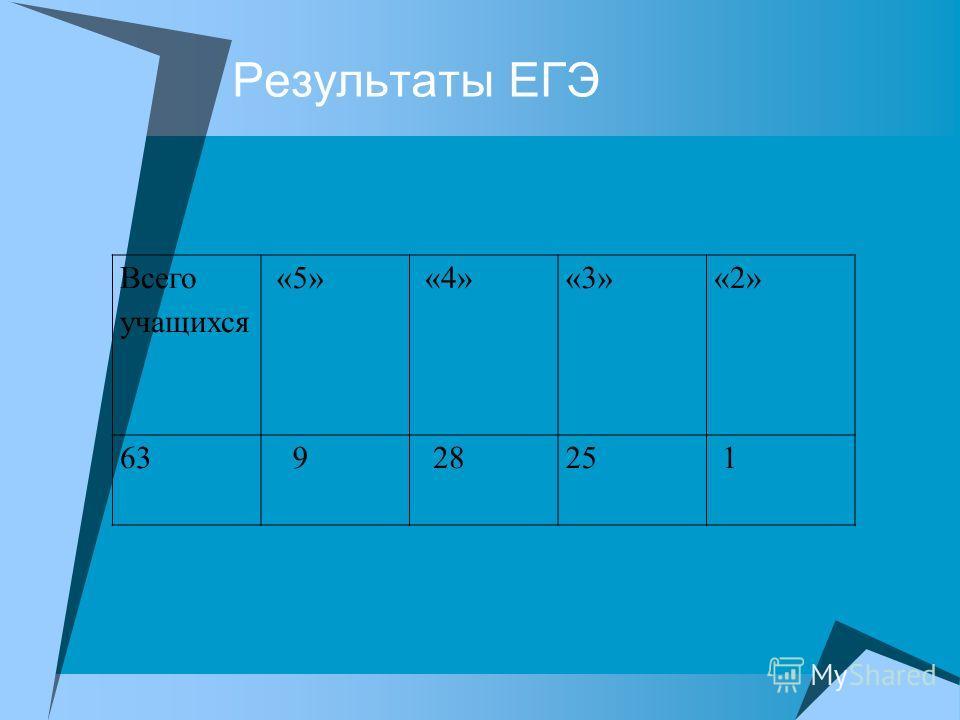 Результаты ЕГЭ Всего учащихся «5» «4»«3»«2» 63 9 2825 1