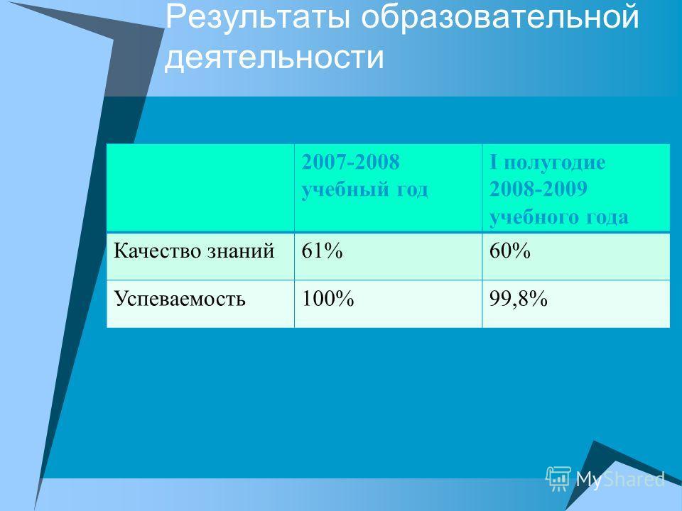 Результаты образовательной деятельности 2007-2008 учебный год I полугодие 2008-2009 учебного года Качество знаний61%60% Успеваемость100%99,8%