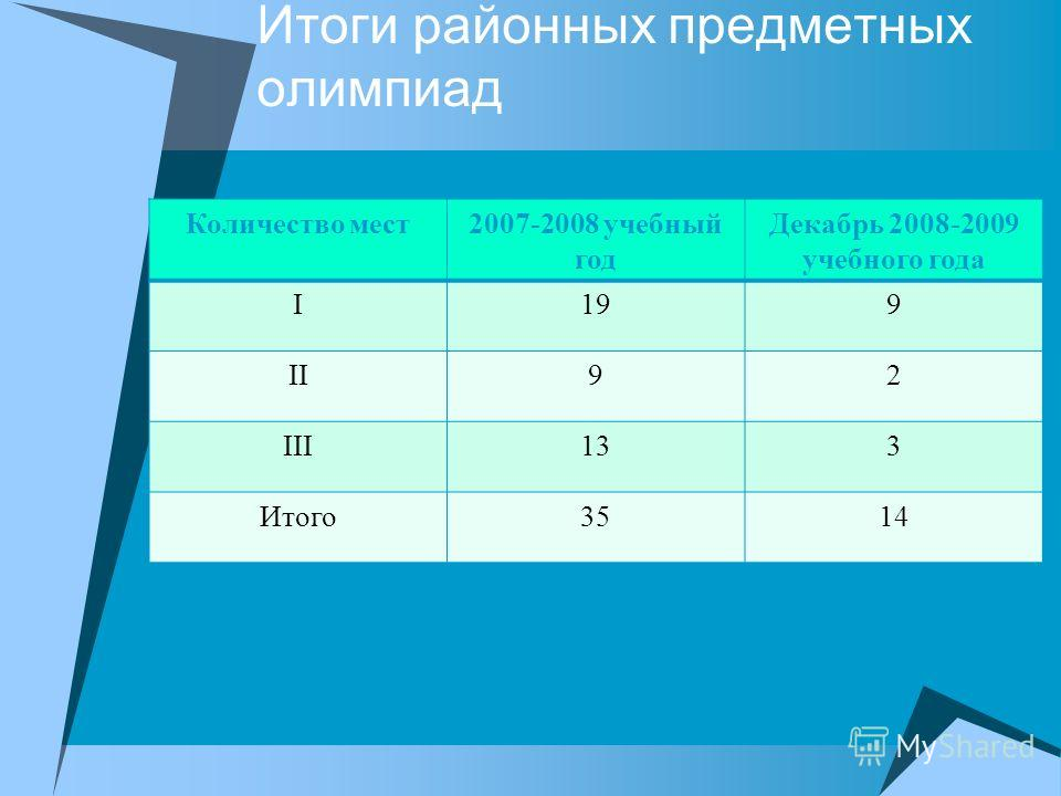 Итоги районных предметных олимпиад Количество мест2007-2008 учебный год Декабрь 2008-2009 учебного года I199 II92 III133 Итого3514