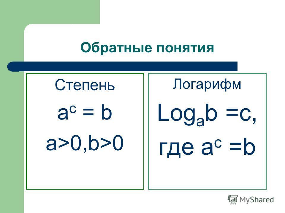 Обратные понятия Степень a c = b a>0,b>0 Логарифм Log a b =c, где a c =b