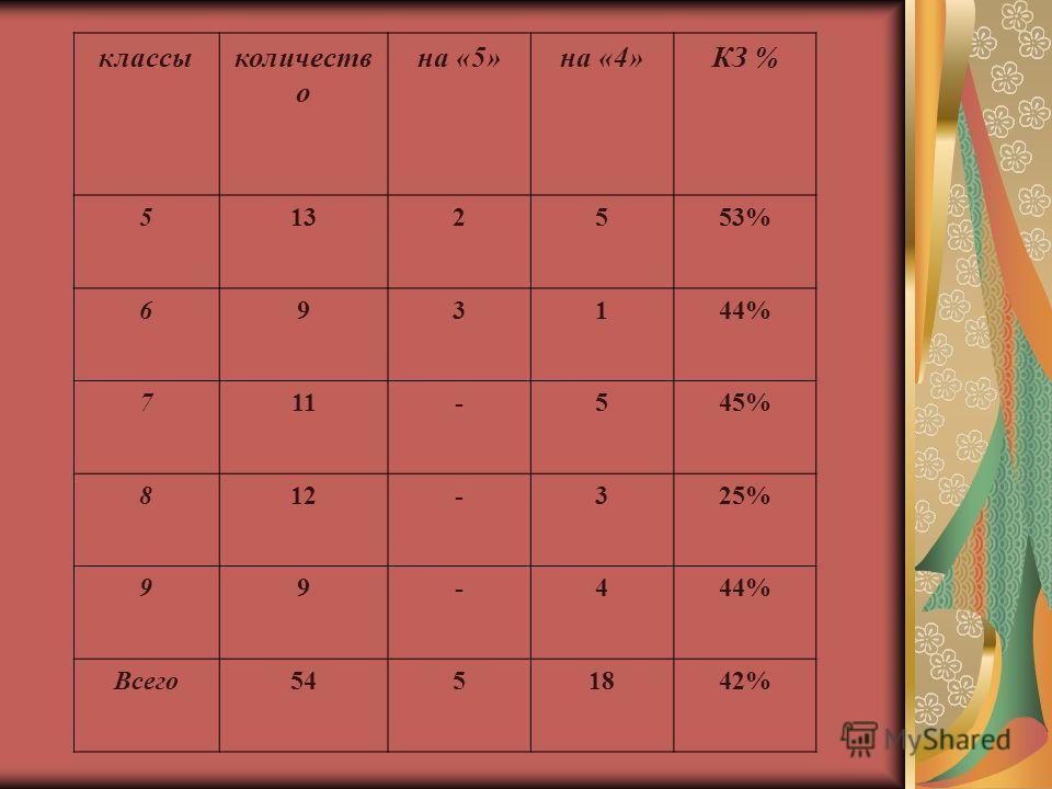 классыколичеств о на «5»на «4»КЗ % 5132553% 693144% 711-545% 812-325% 99-444% Всего5451842%