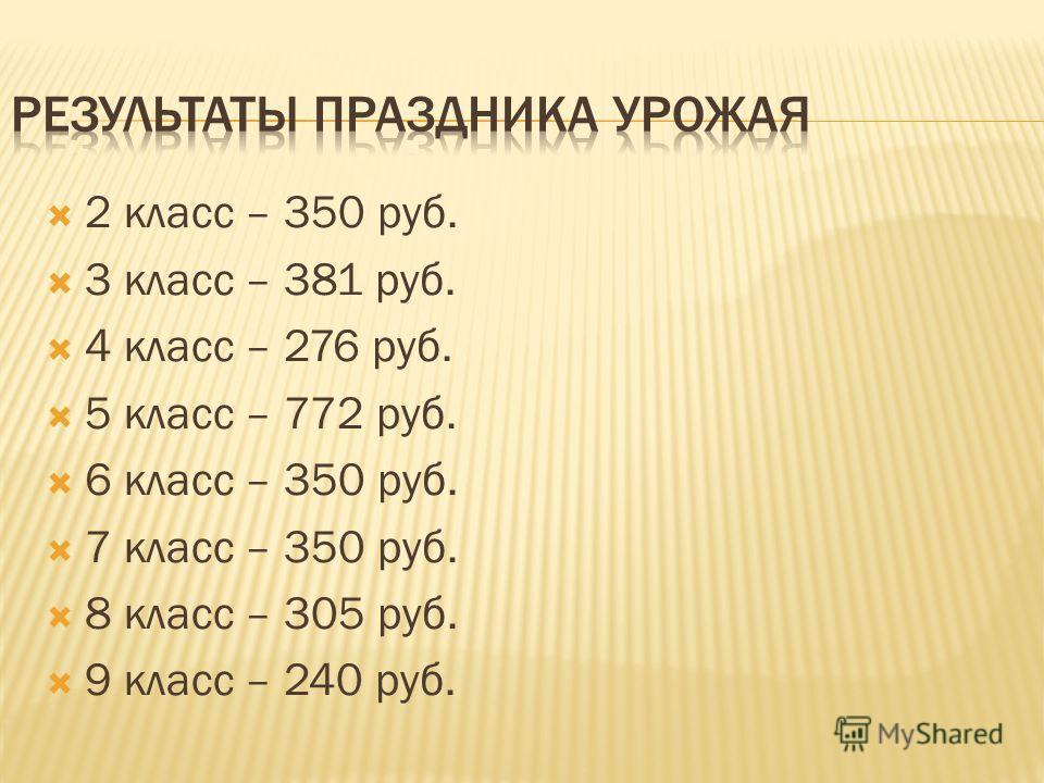 2 класс – 350 руб. 3 класс – 381 руб. 4 класс – 276 руб. 5 класс – 772 руб. 6 класс – 350 руб. 7 класс – 350 руб. 8 класс – 305 руб. 9 класс – 240 руб.