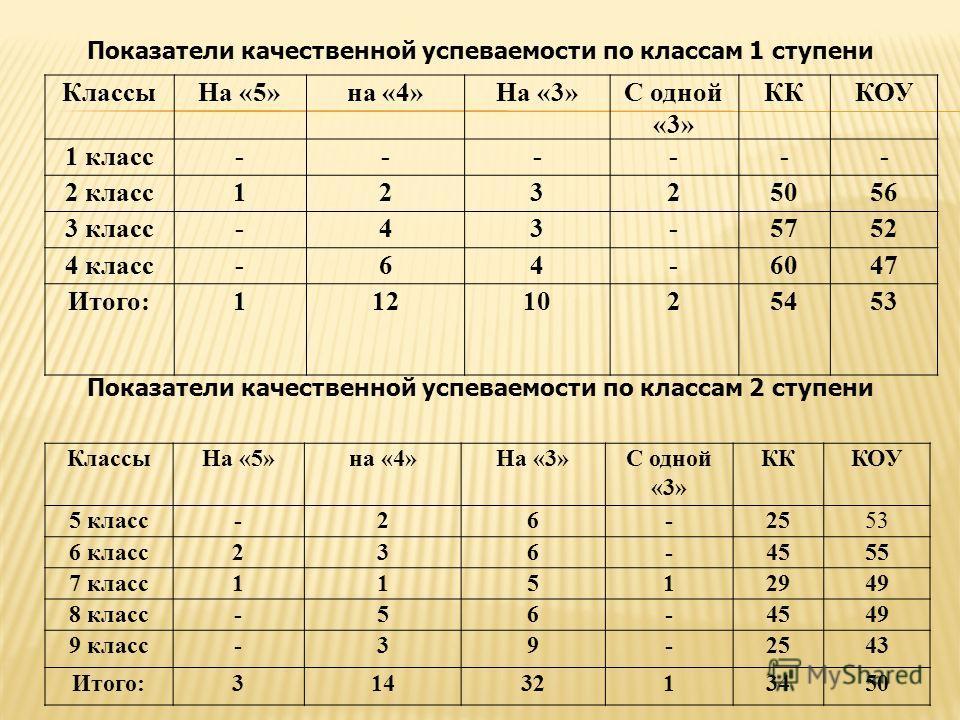 КлассыНа «5»на «4»На «3»С одной «3» КККОУ 1 класс------ 2 класс12325056 3 класс-43-5752 4 класс-64-6047 Итого:1121025453 КлассыНа «5»на «4»На «3»С одной «3» КККОУ 5 класс-26-2553 6 класс236-4555 7 класс11512949 8 класс-56-4549 9 класс-39-2543 Итого:3