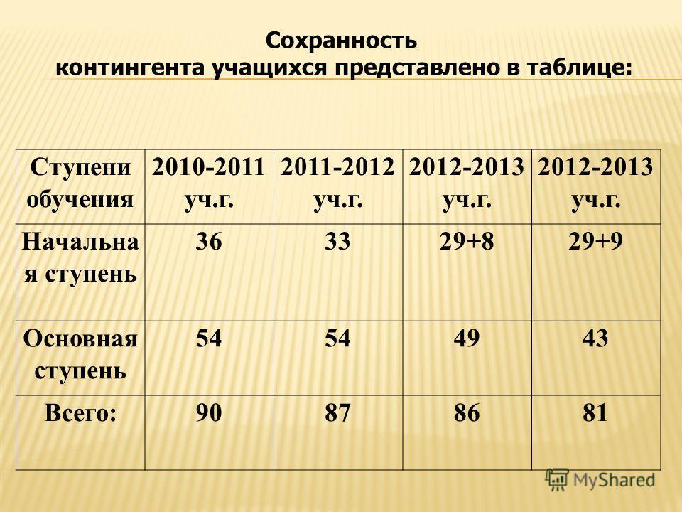 Ступени обучения 2010-2011 уч.г. 2011-2012 уч.г. 2012-2013 уч.г. Начальна я ступень 363329+829+9 Основная ступень 54 4943 Всего:90878681 Сохранность контингента учащихся представлено в таблице: