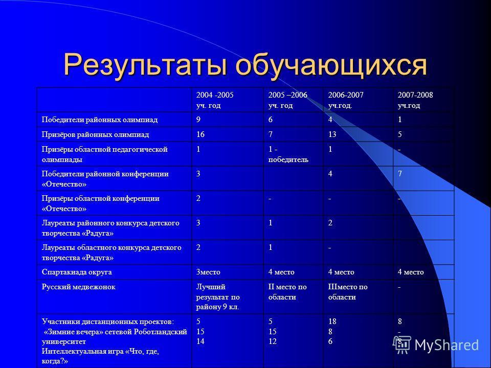 Результаты учебной деятельности год к-во уч.отл.с 1