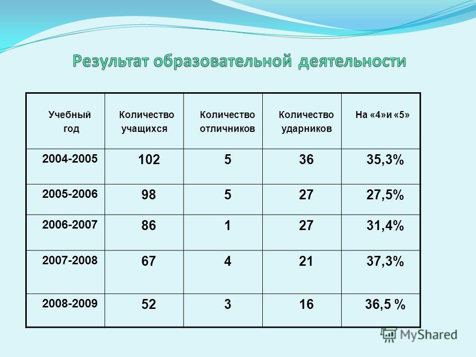 Учебный год Количество учащихся Количество отличников Количество ударников На «4»и «5» 2004-2005 10253635,3% 2005-2006 9852727,5% 2006-2007 8612731,4% 2007-2008 6742137,3% 2008-2009 5231636,5 %