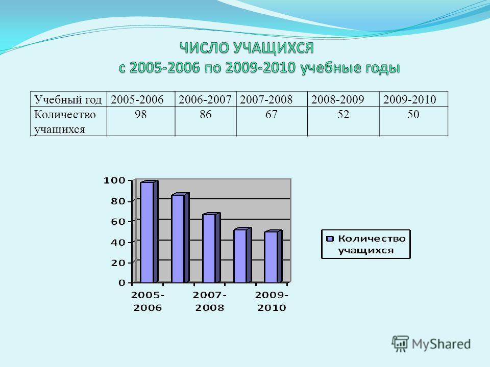 Учебный год2005-20062006-20072007-20082008-20092009-2010 Количество учащихся 9886675250