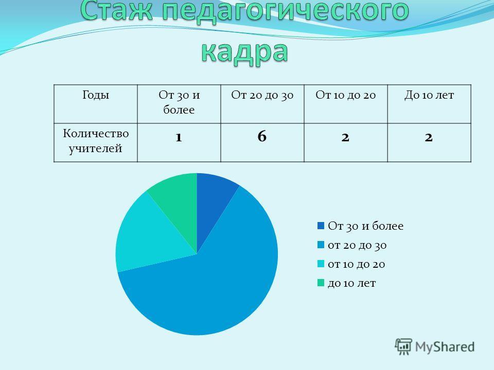 ГодыОт 30 и более От 20 до 30От 10 до 20До 10 лет Количество учителей 1622