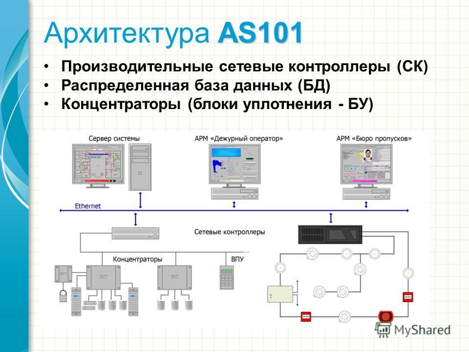 AS101 Архитектура AS101 Производительные сетевые контроллеры (СК) Распределенная база данных (БД) Концентраторы (блоки уплотнения - БУ)