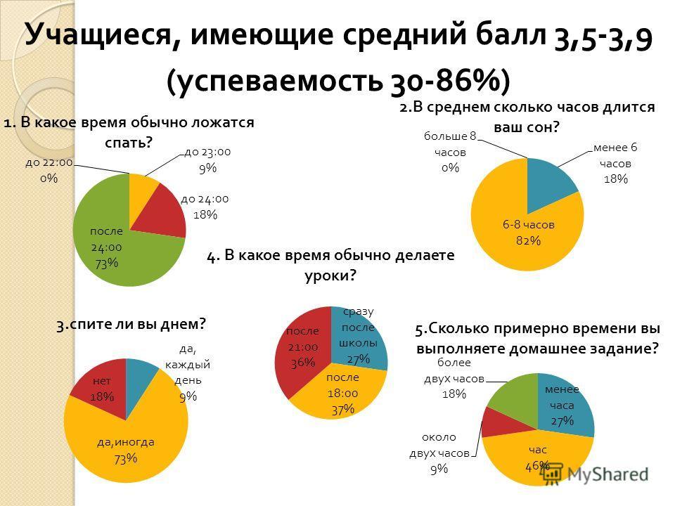 Учащиеся, имеющие средний балл 3,5-3,9 ( успеваемость 30-86%)