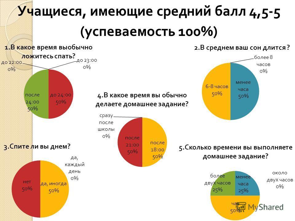Учащиеся, имеющие средний балл 4,5-5 ( успеваемость 100%)