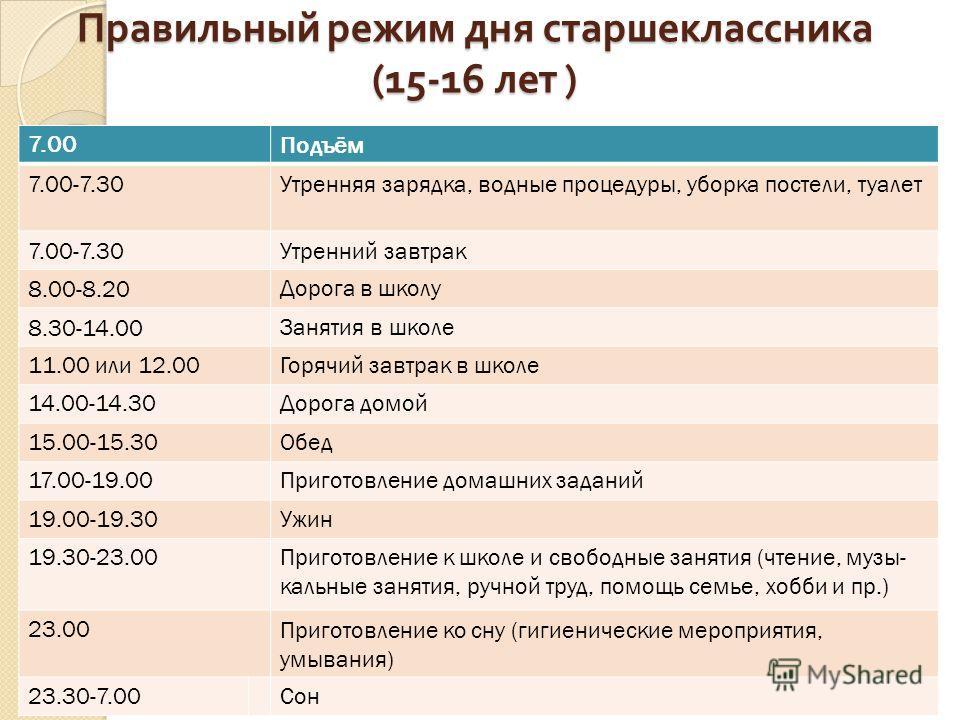 Правильный режим дня старшеклассника (15-16 лет ) 7.00Подъём 7.00-7.30Утренняя зарядка, водные процедуры, уборка постели, туалет 7.00-7.30Утренний завтрак 8.00-8.20Дорога в школу 8.30-14.00Занятия в школе 11.00 или 12.00Горячий завтрак в школе 14.00-