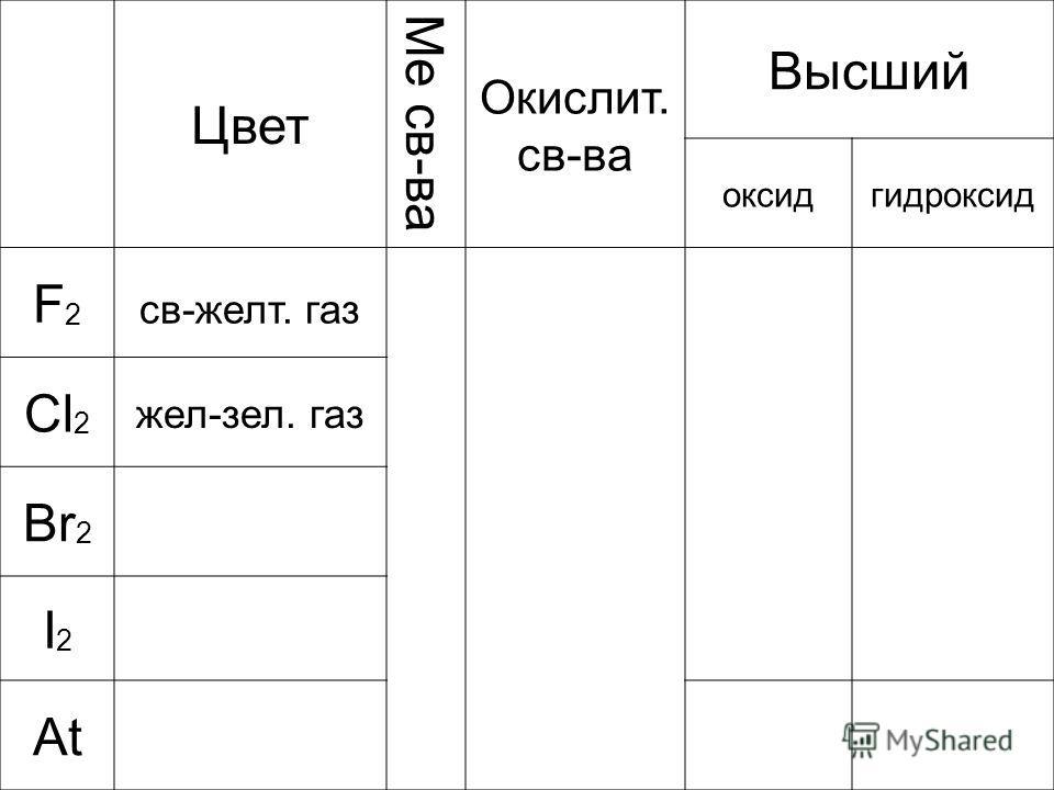 Цвет Ме св-ва Окислит. св-ва Высший оксидгидроксид F2F2 св-желт. газ Cl 2 жел-зел. газ Br 2 I2I2 At