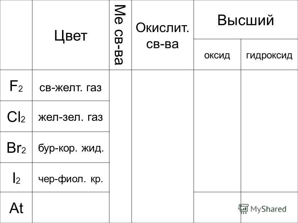 Цвет Ме св-ва Окислит. св-ва Высший оксидгидроксид F2F2 св-желт. газ Cl 2 жел-зел. газ Br 2 бур-кор. жид. I2I2 чер-фиол. кр. At