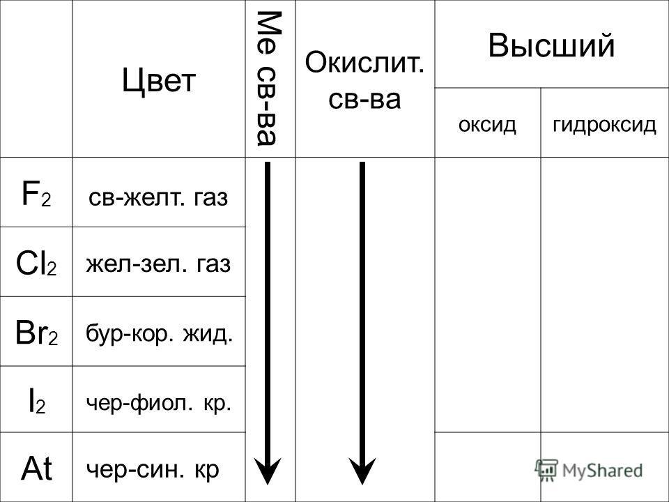 Цвет Ме св-ва Окислит. св-ва Высший оксидгидроксид F2F2 св-желт. газ Cl 2 жел-зел. газ Br 2 бур-кор. жид. I2I2 чер-фиол. кр. At чер-син. кр