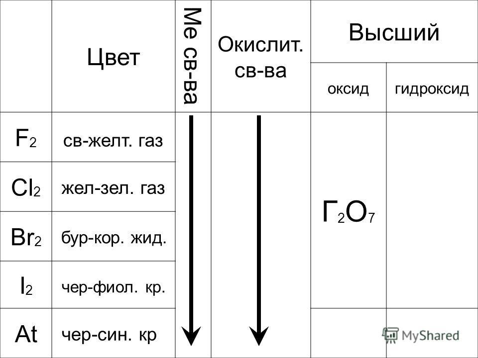 Цвет Ме св-ва Окислит. св-ва Высший оксидгидроксид F2F2 св-желт. газ Г2О7Г2О7 Cl 2 жел-зел. газ Br 2 бур-кор. жид. I2I2 чер-фиол. кр. At чер-син. кр