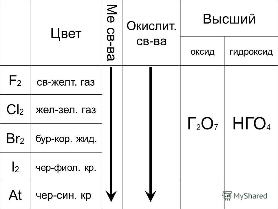 Цвет Ме св-ва Окислит. св-ва Высший оксидгидроксид F2F2 св-желт. газ Г2О7Г2О7 НГО 4 Cl 2 жел-зел. газ Br 2 бур-кор. жид. I2I2 чер-фиол. кр. At чер-син. кр
