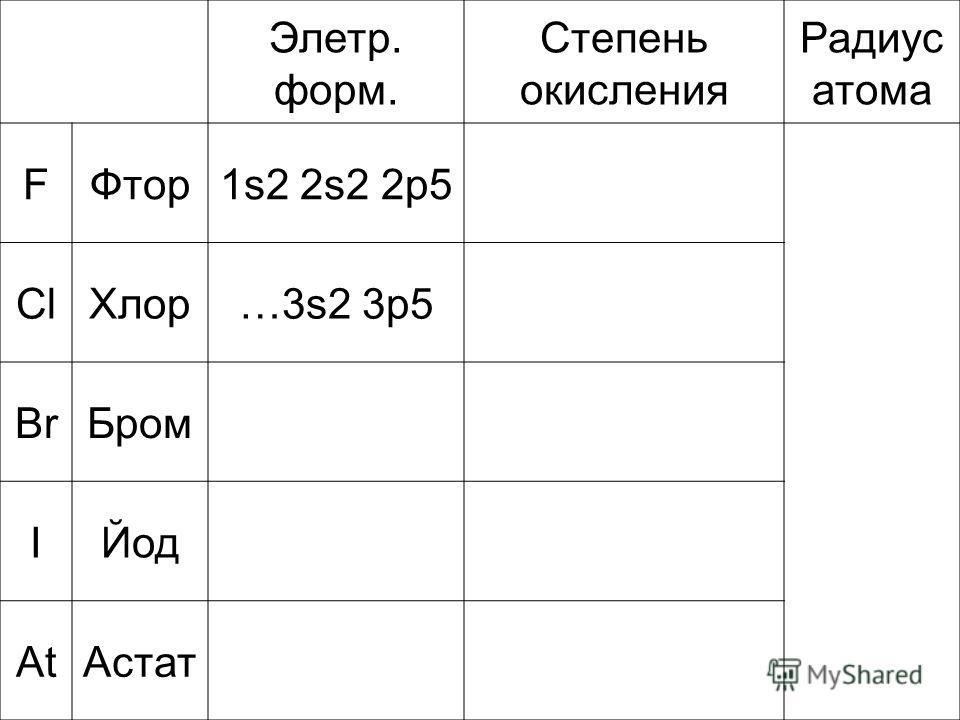 Элетр. форм. Степень окисления Радиус атома FФтор1s2 2s2 2p5 ClХлор…3s2 3p5 BrБром IЙод AtАстат
