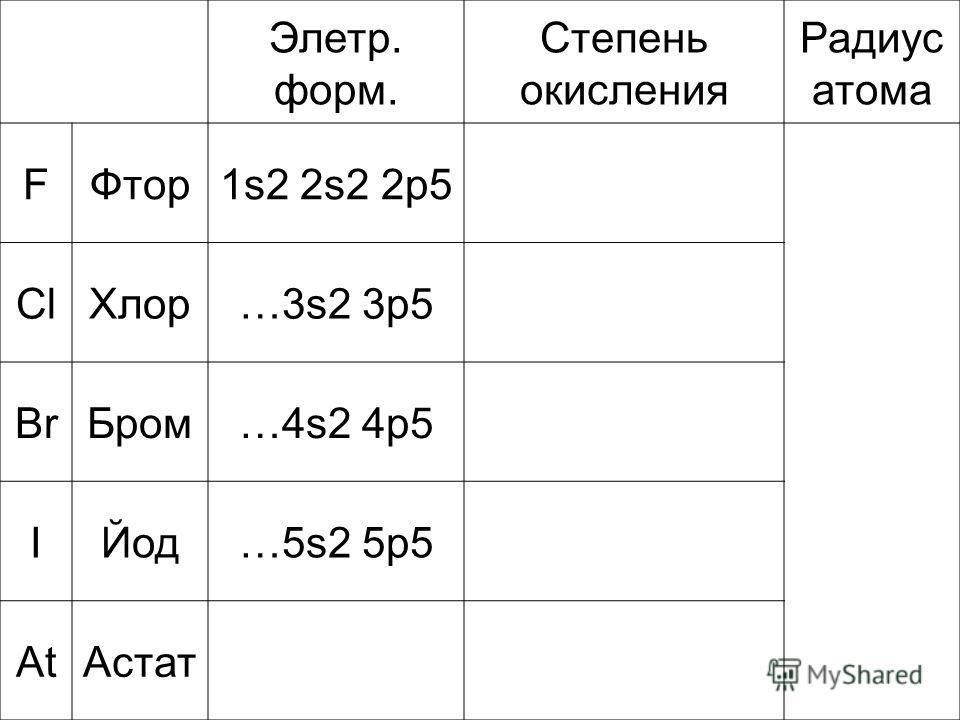 Элетр. форм. Степень окисления Радиус атома FФтор1s2 2s2 2p5 ClХлор…3s2 3p5 BrБром…4s2 4p5 IЙод…5s2 5p5 AtАстат