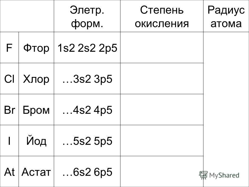 Элетр. форм. Степень окисления Радиус атома FФтор1s2 2s2 2p5 ClХлор…3s2 3p5 BrБром…4s2 4p5 IЙод…5s2 5p5 AtАстат…6s2 6p5