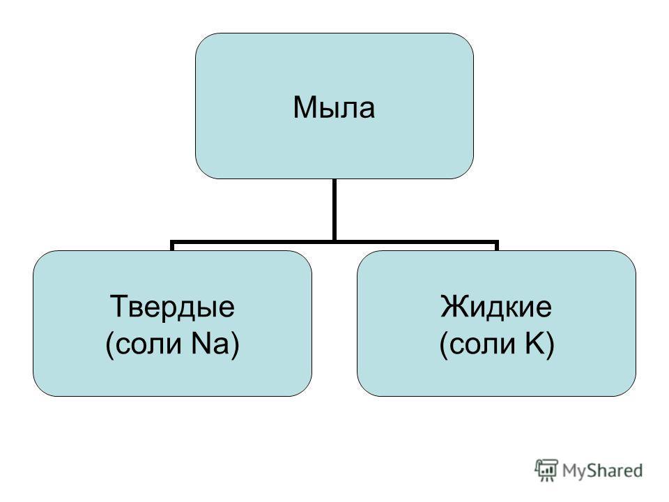 Мыла Твердые (соли Na) Жидкие (соли K)