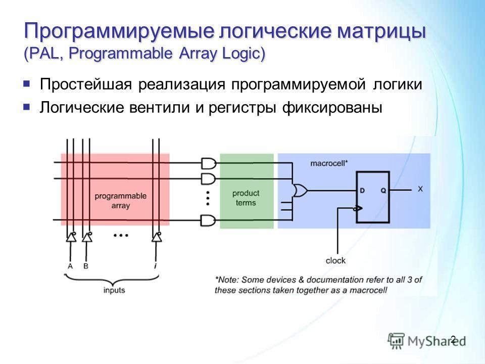 2 Программируемые логические матрицы (PAL, Programmable Array Logic) Простейшая реализация программируемой логики Логические вентили и регистры фиксированы
