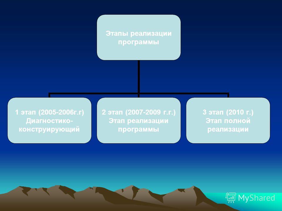 Этапы реализации программы 1 этап (2005- 2006г.г) Диагностико- конструирующий 2 этап (2007-2009 г.г.) Этап реализации программы 3 этап (2010 г.) Этап полной реализации